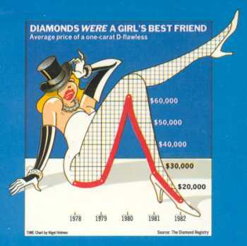Diamonds are a girl's best friend. Nigel Holmes graphic.